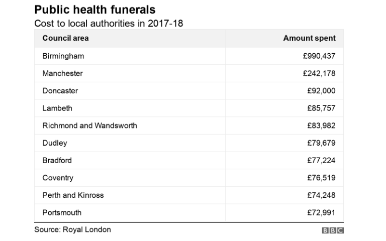 bbc birmingham pauper burials